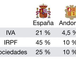 El Gobierno español precisó este miércoles que la disposición a reforzar con Andorra la cooperación en materia tributaria no supone una armonización de los impuestos entre ambos países